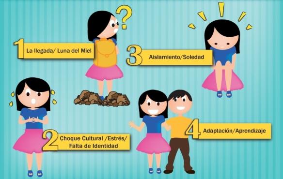 Fases de adaptación de una persona a la vida en un país diferente al de origen