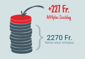 ahvplus2